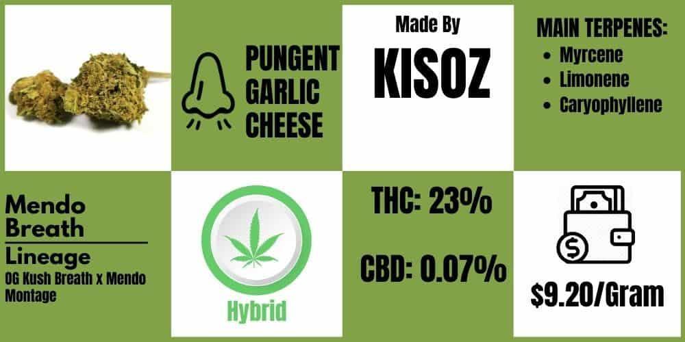 mendo breath review kyzos